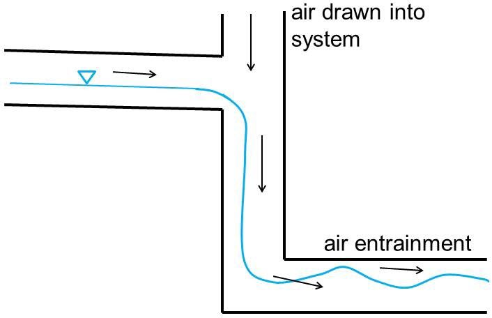 Sewer Ventilation: Factors Affecting Airflow and Modeling Approaches
